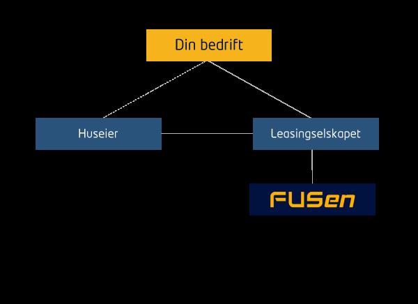 fusen-finansiering-illustrasjon (2)